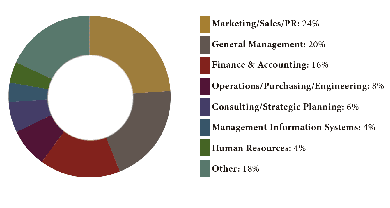 Eve MBA 2016 Class Profile Professional Functions