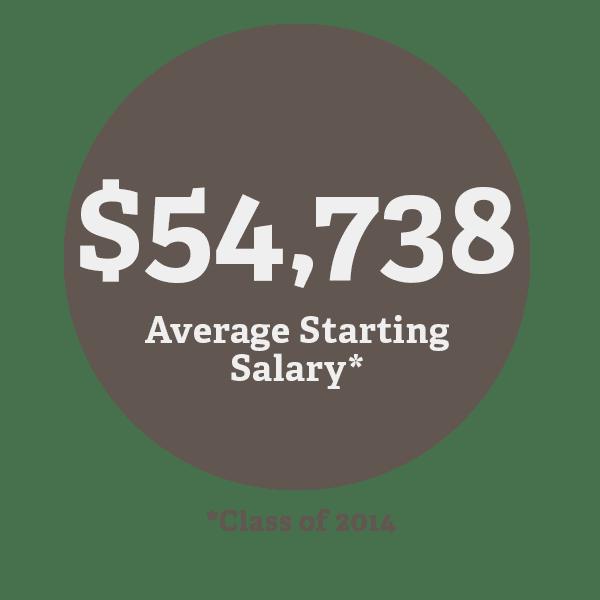 MSA 2014 Average Salary