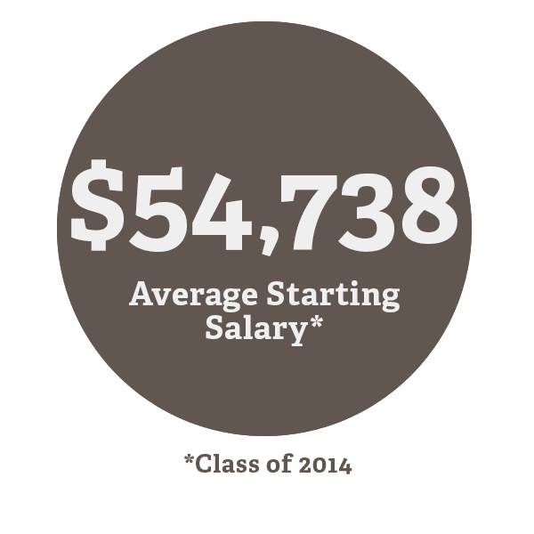 MSA 2014 Average Salary