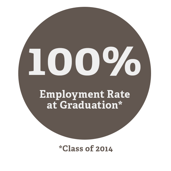 100% Employment Rate at Graduation
